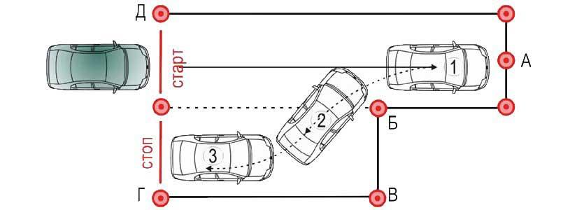 Методика параллельной парковки
